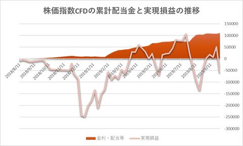 株価指数CFD20190930