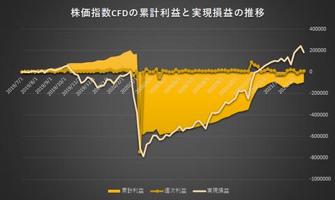 株価指数CFD日本225VI20210222