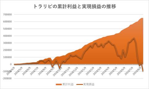 トラリピ累計利益と評価損益の推移20190819