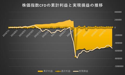 株価指数CFD日本225VI20200727