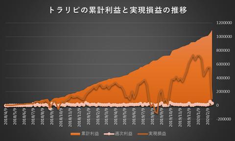 トラリピ累計利益と実現損益の推移20200224