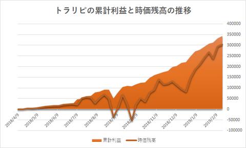 トラリピ累計利益と評価損益の推移20190218