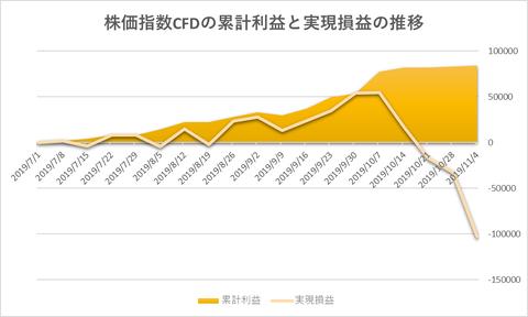 株価指数CFD日本225VI20191104