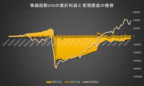 株価指数CFD日本225VI20210503