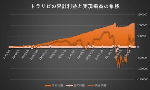 トラリピ累計利益と実現損益の推移20200706