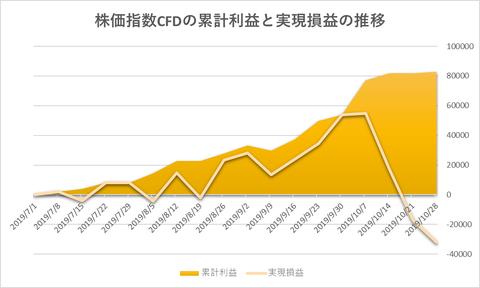株価指数CFD日本225VI20191028