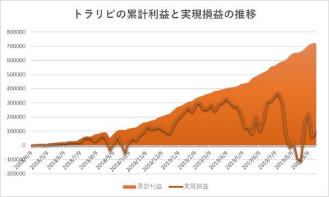トラリピ累計利益と評価損益の推移20190923