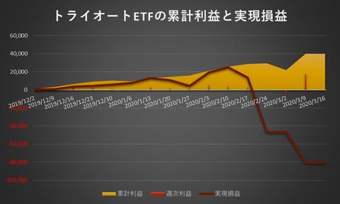 トライオートETF累計利益と実現損益20200316