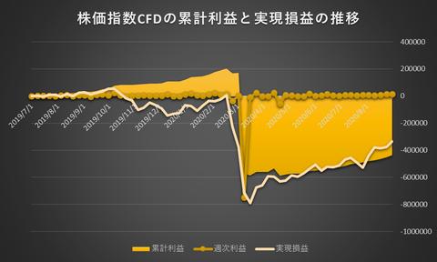 株価指数CFD日本225VI20200831