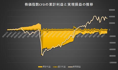 株価指数CFD日本225VI20210705
