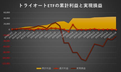 トライオートETF累計利益と実現損益20200518