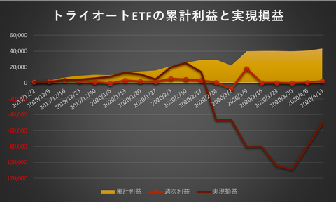 トライオートETF累計利益と実現損益20200413