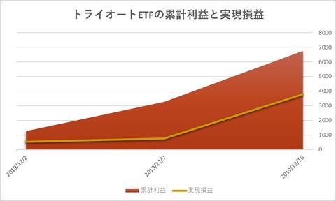 トライオートETF累計利益と時価残高20191216週