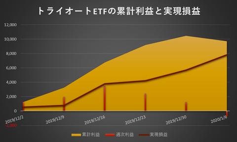 トライオートETF累計利益と時価残高20200106週