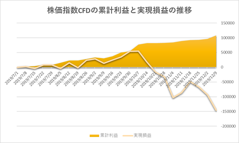 株価指数CFD日本225VI20191209
