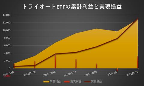 トライオートETF累計利益と時価残高20200113週