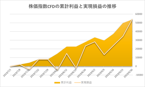 株価指数CFD日本225VI20190930
