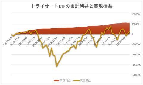 トライオートETF累計利益と時価残高20191007週