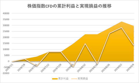 株価指数CFD日本22520190909