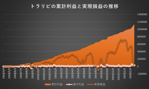 トラリピ累計利益と実現損益の推移20200302