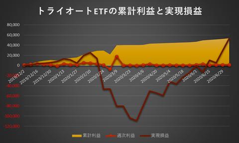 トライオートETF累計利益と実現損益20200706