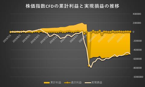 株価指数CFD日本225VI20200720