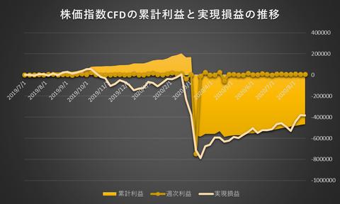 株価指数CFD日本225VI20200817