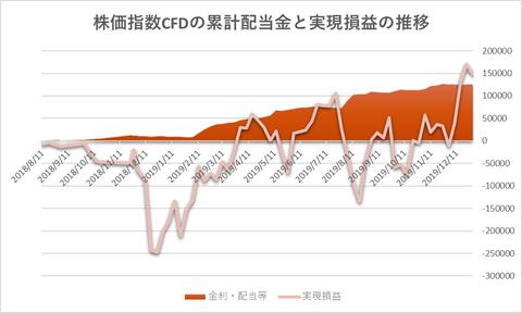 株価指数CFD20191230