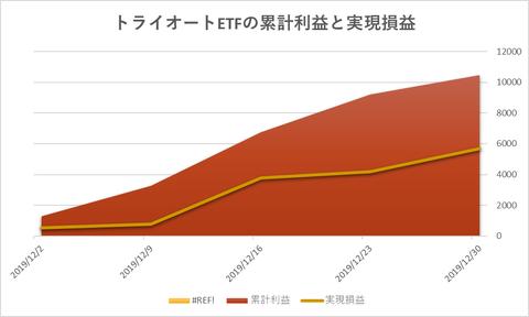 トライオートETF累計利益と時価残高20191231週