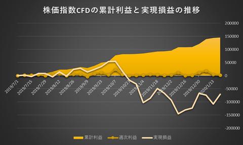 株価指数CFD日本225VI20200120
