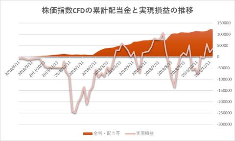 株価指数CFD20191118