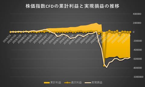 株価指数CFD日本225VI20200518