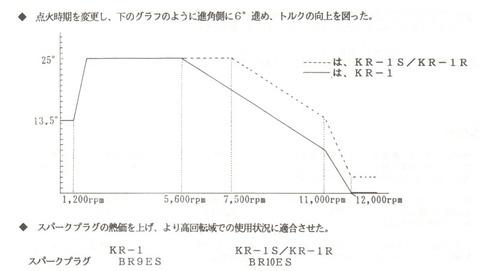 KR1-ignition-curve