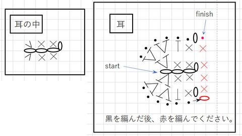 耳(小)図