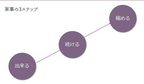 家事の3ステップ
