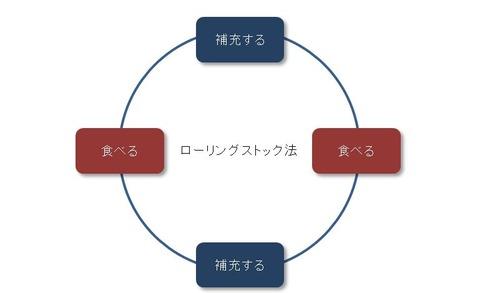 ストックローリング法イメージ