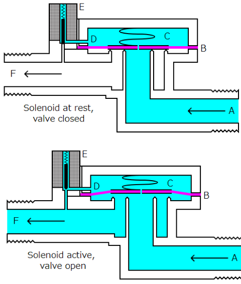 solenoide_valve