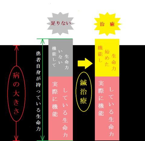 治癒力01
