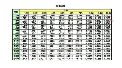 終価係数表