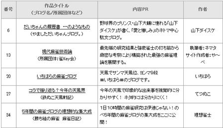 日本麻雀ブログ大賞2009F組