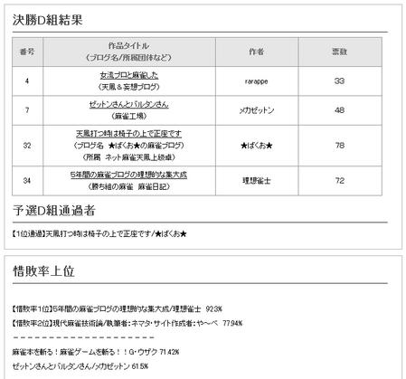 日本麻雀ブログ大賞2009 決勝結果
