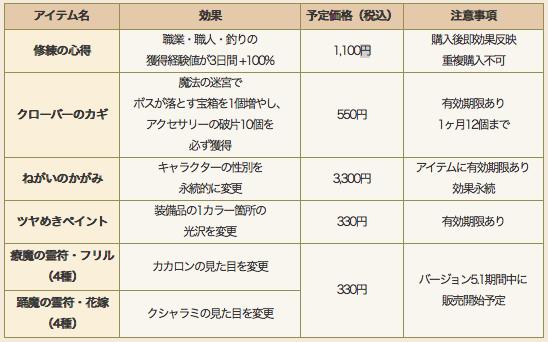 【ドラクエ10】「修練の心得」の経験値アップが3日間で1,100円て強気の価格設定だよなのサムネイル画像