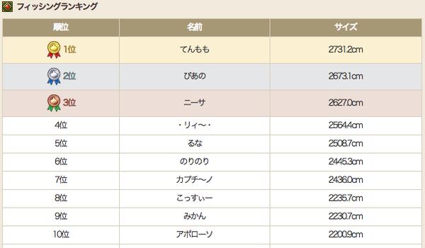 【ドラクエ10】『カジキグランプリ』初日トップは2731.2cm スゴすぎワロタwwwのサムネイル画像