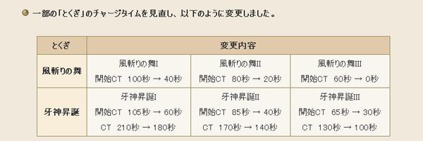【ドラクエ10】「風斬りの舞」修正で旅芸人の席はどうなる!?のサムネイル画像