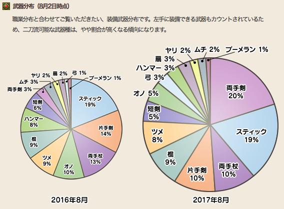 【ドラクエ10】国勢調査でオノの使用率が5%に低下のサムネイル画像