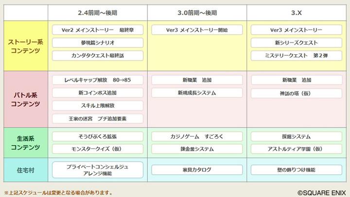 【ドラクエ10】バージョン3のロードマップ見てたらワクワクしてきた!のサムネイル画像