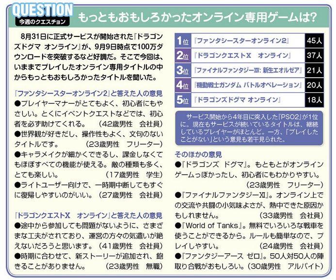 「面白かったオンラインゲーム」の2位にドラクエ10が選ばれるのサムネイル画像