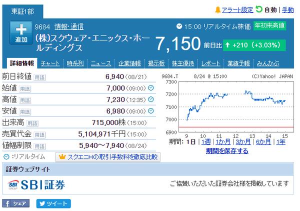「破界篇」効果でスクエニHD株価が爆上げってマジ?のサムネイル画像