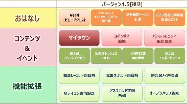 【ドラクエ10】Ver.4.5でレベル上限解放は必要?のサムネイル画像