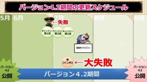 【ドラクエ10】Ver4.3の新コンテンツは全滅ってことでいいですか?のサムネイル画像